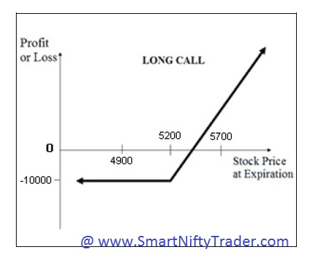 Bullish Option Strategy - Long Call | Smart Nifty Trader